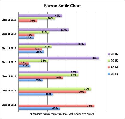 barron-smile-chart