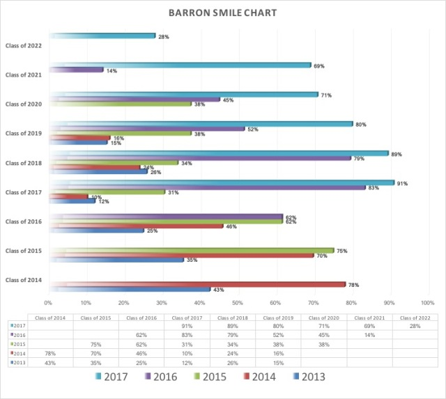 Barron Smile Chart 2017